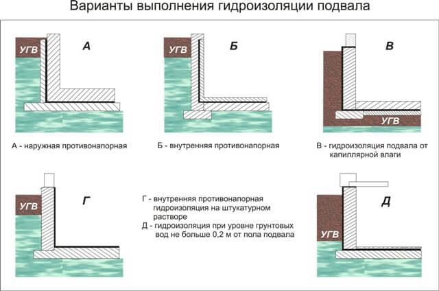 Гидроизоляция подвала изнутри от грунтовых вод
