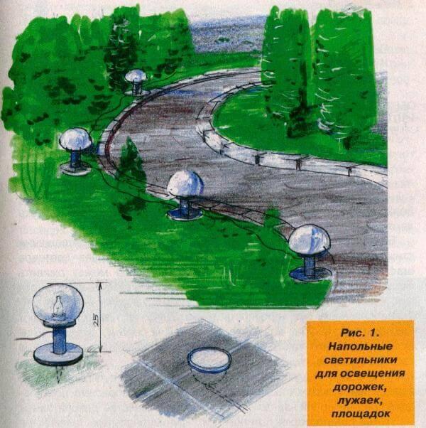 Напольные светильники для освещения дорожек, лужаек, площадок