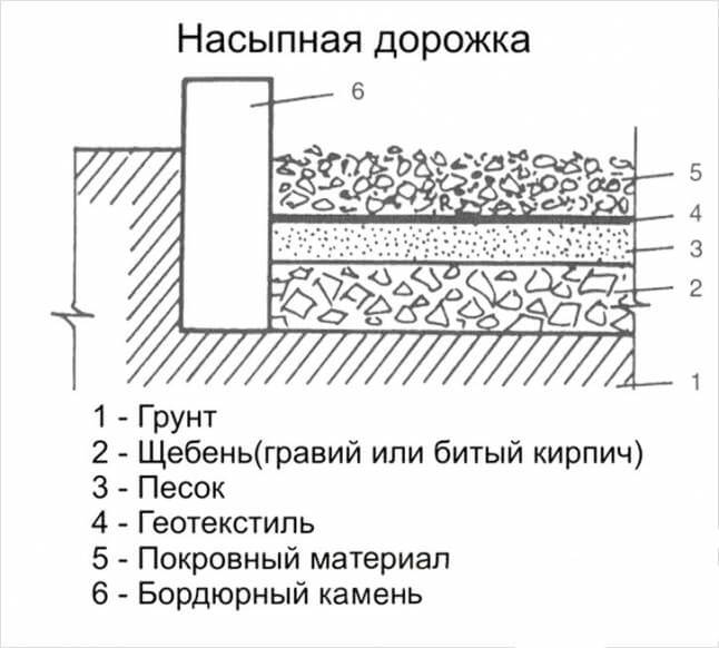 Схематическое изображение гравийной дорожки