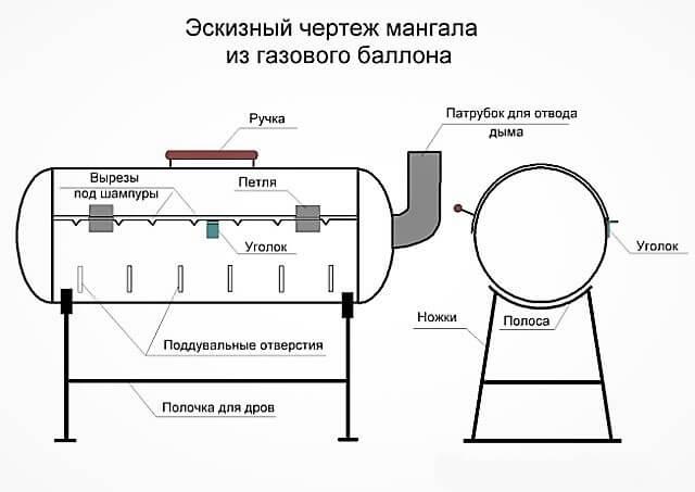 Как сделать мангал из газового баллона. Чертеж