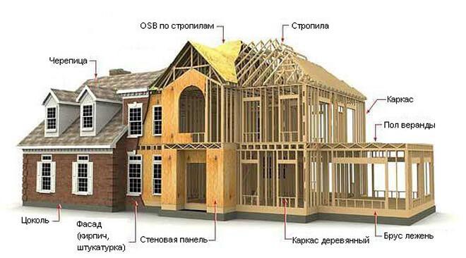 Каркасные дома: в чем их преимущества
