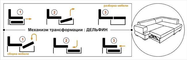 Схема механизма трансформации дивана «Дельфин»