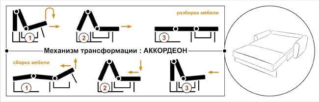 Схема механизма трансформации дивана «Аккордеон»