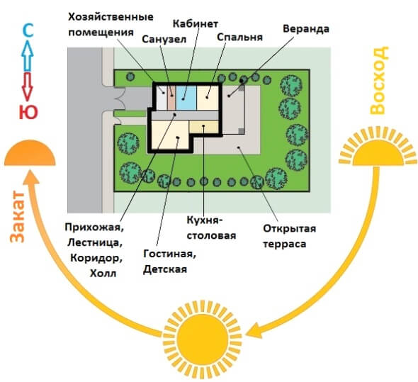 Расположение дома