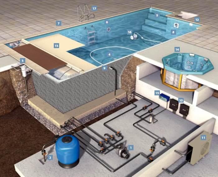 Оборудование для обслуживания бассейна